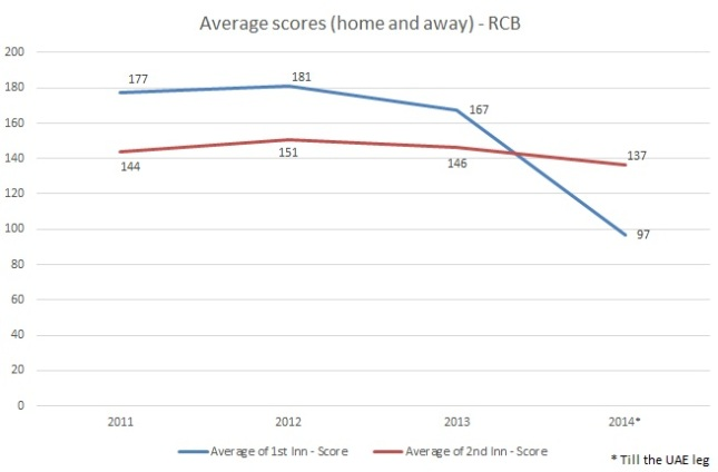 Average scores of both 1st innings and 2nd Innings  diping this season