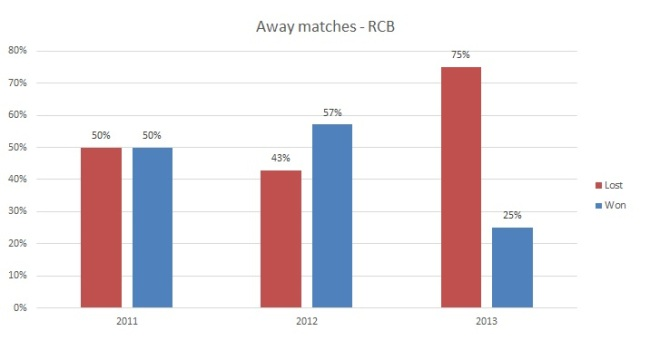2013 season, RCB lost more away games deviating from their 50% away games ratio