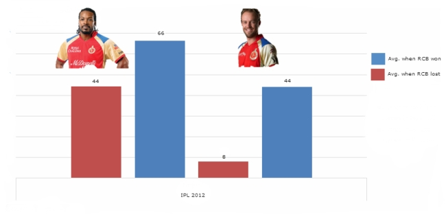 Gayle and AB  comparison of averages in the won and lost games for RCB