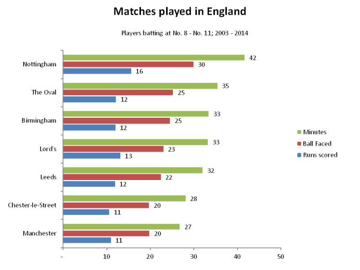 Comparison of No. 8 to No. 11 on all grounds in England