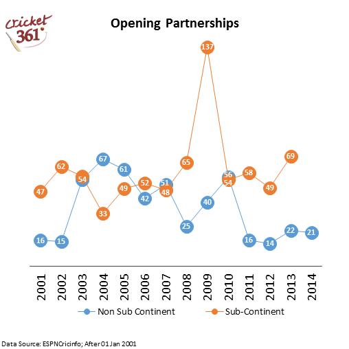 Opening partnerships